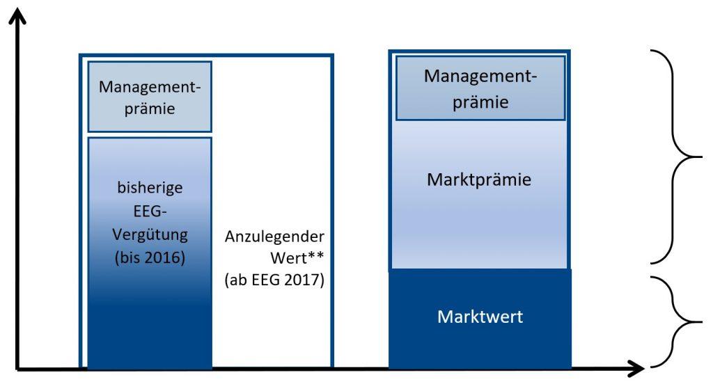 Geldflüsse im Marktprämienmodell